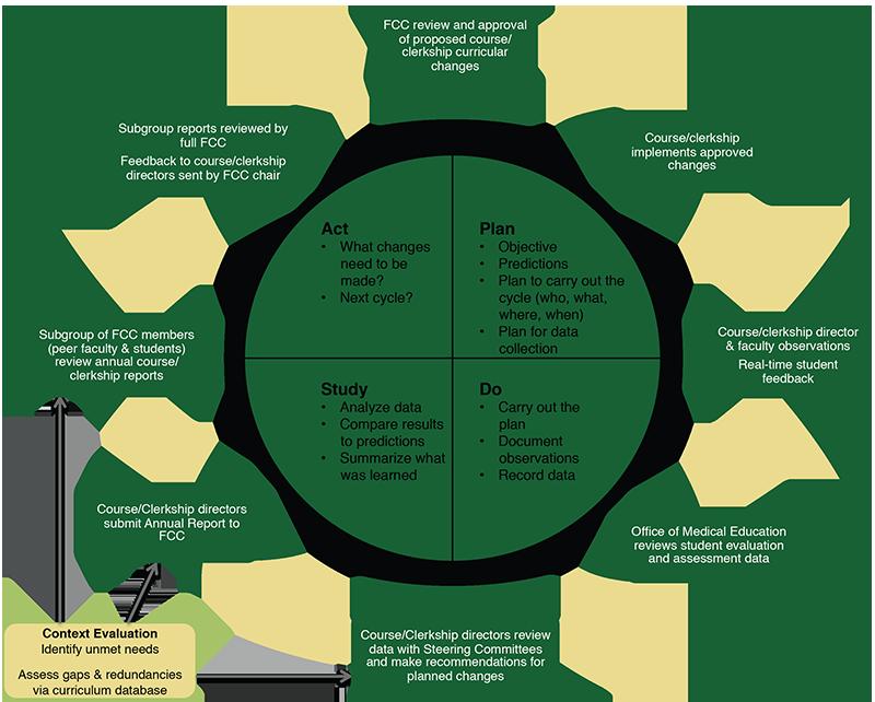 Course Evaluation Process
