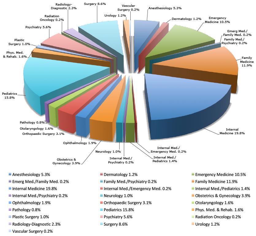 Match Chart 2012-16