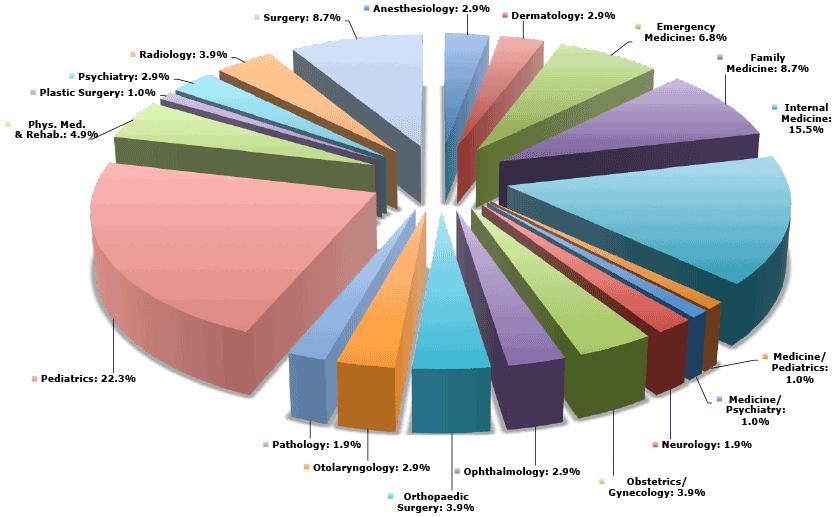 Match-Pie-Chart-2014