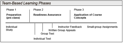 diagram of the team-based learning phases